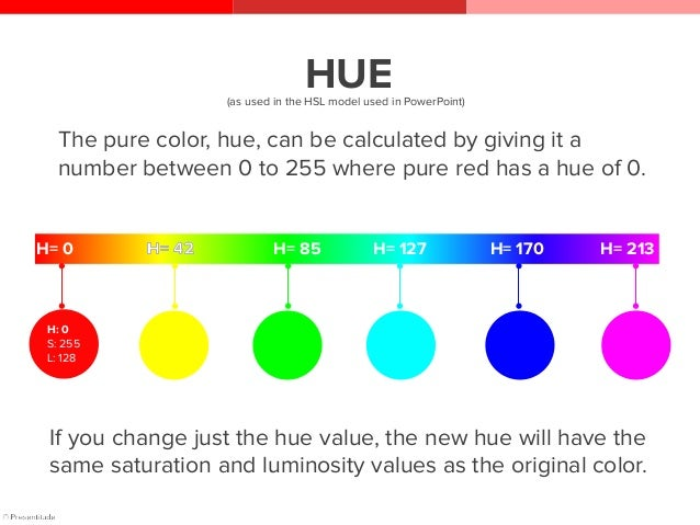 How to create colors with HSL*? H: 0 85 170 170 S: 255 255 255 0 L: 128 128 128 0 Combine values of a color's hue, saturat...