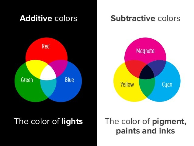 < CMYK The color of lights The color of pigment, paints and inks Red Green Blue Magneta Yellow Cyan RGB