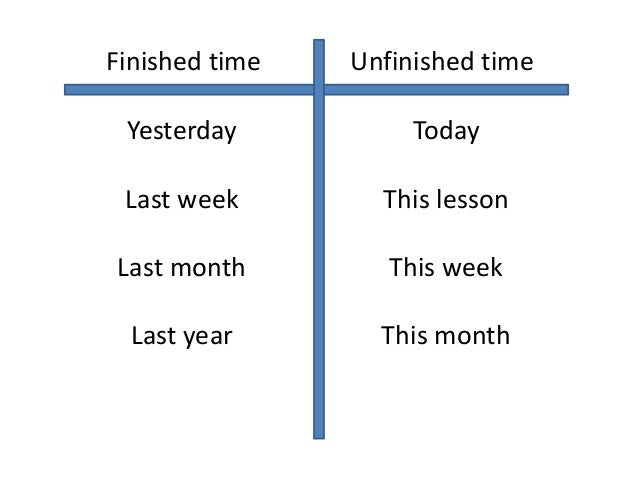 Present Perfect or Past Simple?