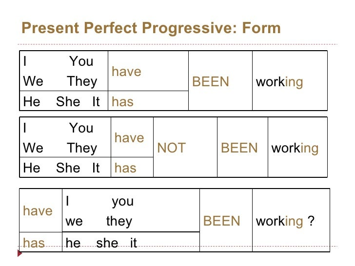 Present Perfect Progressive Presentation