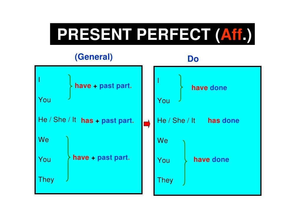 PRESENT PERFECT (Aff.)            (General)                       Do  I                                I            have +...