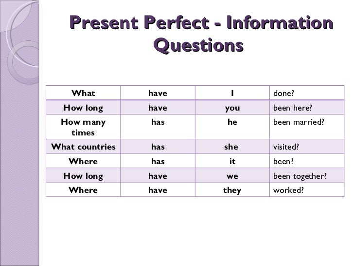 PRESENT PERFECT TENSE – Present Perfect Worksheet