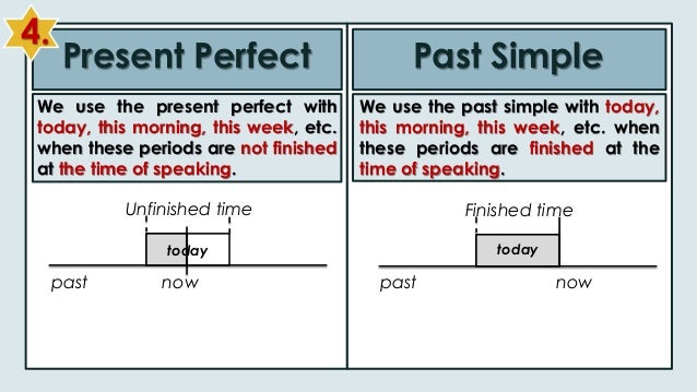 Present Perfect vs Past Simple : English Language