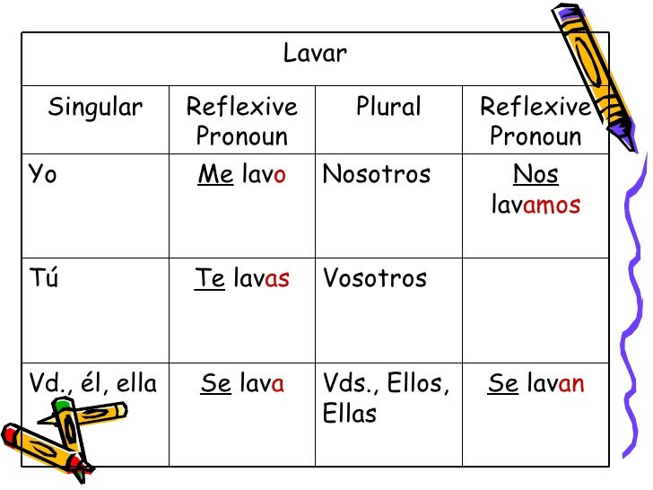 Present, Preterite And Imperfect Tenses Of Reflexive Verbs