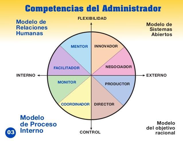 Modulo 2/3. Competencias del Administrador. Prob.Admon.2014 Slide 3