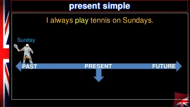 present simple I always play tennis on Sundays. Sundayy  PAST  PRESENT  FUTURE