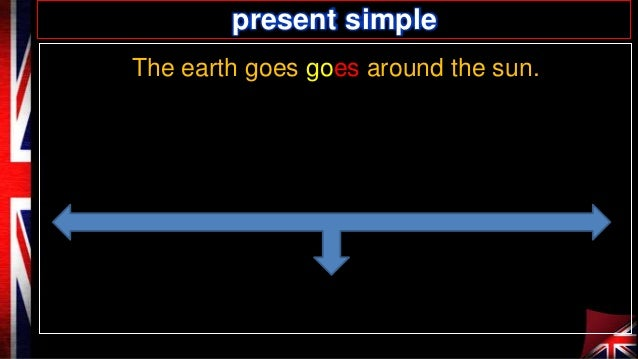 present simple The earth goes goes around the sun.
