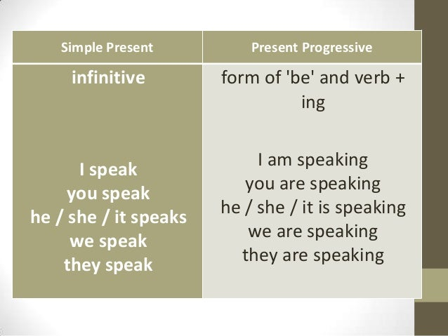 Simple Present          Present Progressive     infinitive        form of be and verb +                                 in...
