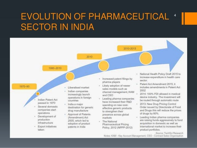 Present Status and Scope of Pharmaceutical industry in India