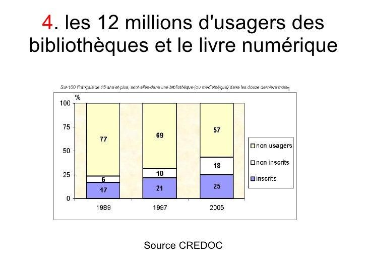 4. les 12 millions d'usagers des bibliothèques et le livre numérique                  Source CREDOC