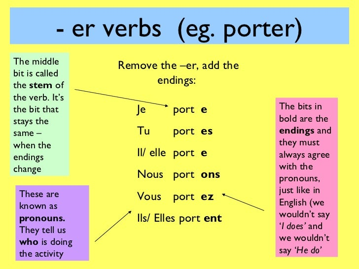 Present tense powerpoint for Porte french conjugation