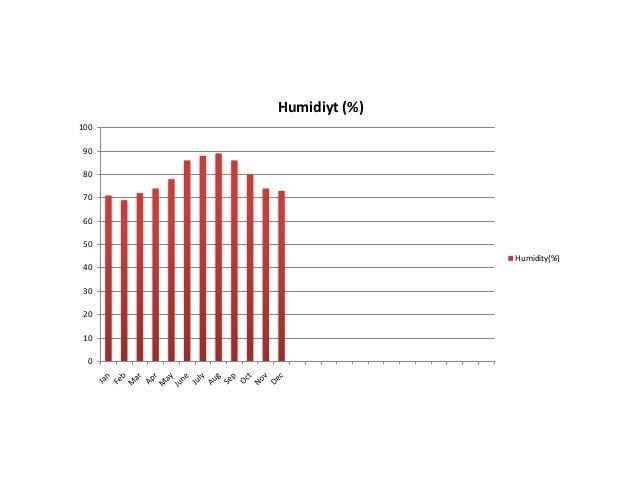 Humidiyt (%)1009080706050                     Humidity(%)40302010  0