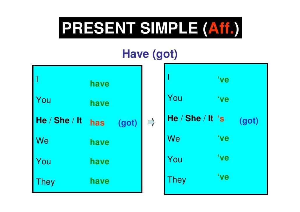 PRESENT SIMPLE (Aff.)                      Have (got)  I                            I             've              have Yo...