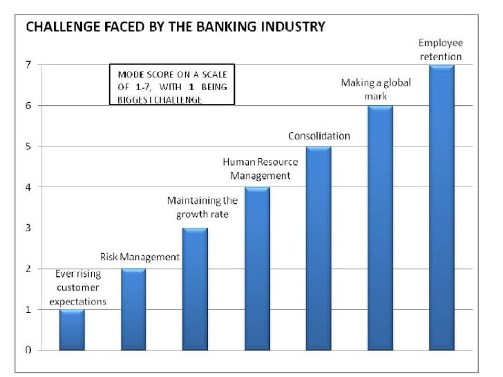 Recent trends in banking sector