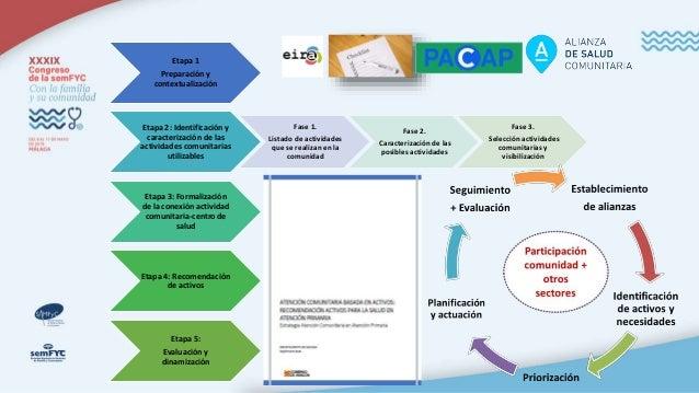 1- Dinamización Activos para la Salud. Participación. Coordinación. 2-Recomendación de Activos para la Salud en AP. Facili...