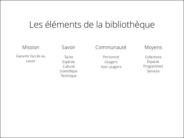 Les éléments de la bibliothèque Mission  Savoir  Communauté  Moyens  Garantir l'accès au savoir  Tacite Explicite Culturel...