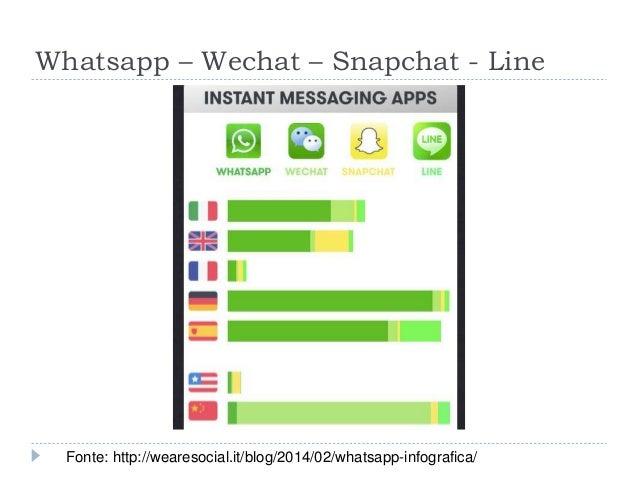 Whatsapp – Wechat – Snapchat - Line Fonte: http://wearesocial.it/blog/2014/02/whatsapp-infografica/