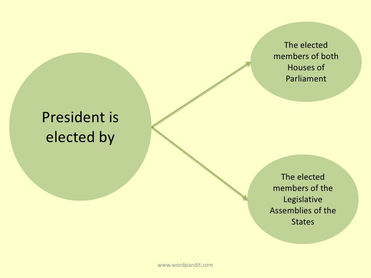 election of president of india The 2017 indian presidential election was held in india on 17 july 2017, and counting was done on 20 july 2017, five days before the incumbent president's term expires the incumbent is eligible for re-election, as no term limits exist in india.