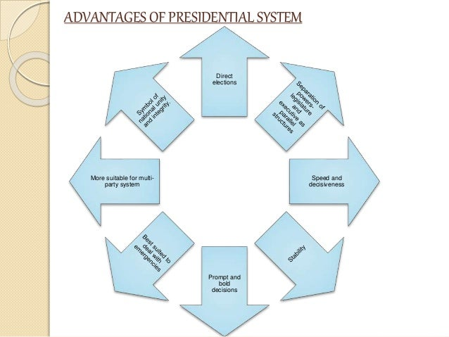 how do presidential systems differ from A list of similarities and differences between the australian and american political systems  in the us the congress can over-ride a presidential veto.
