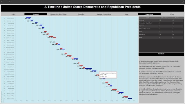 A Timeline Of US Presidents