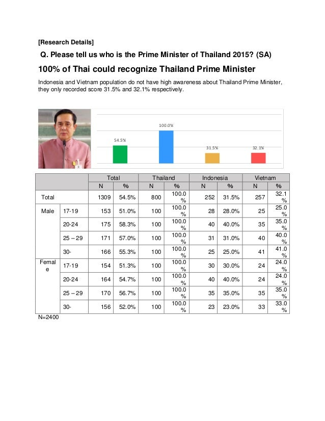 President Awareness Survey in Thailand. Indonesia and Vietnam 2015 Slide 3