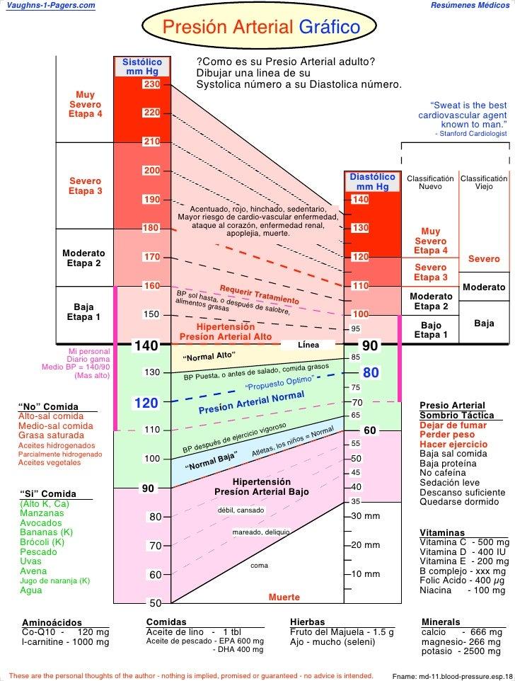 Presion arterial-gama