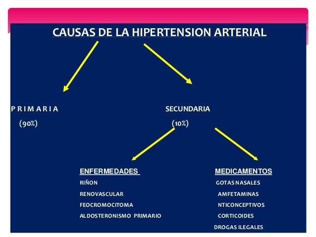 CAUSAS DE LA HIPERTENSION ARTERIAL P R I M A R I A SECUNDARIA (90%) (10%) ENFERMEDADES MEDICAMENTOS RIÑON GOTAS NASALES RE...