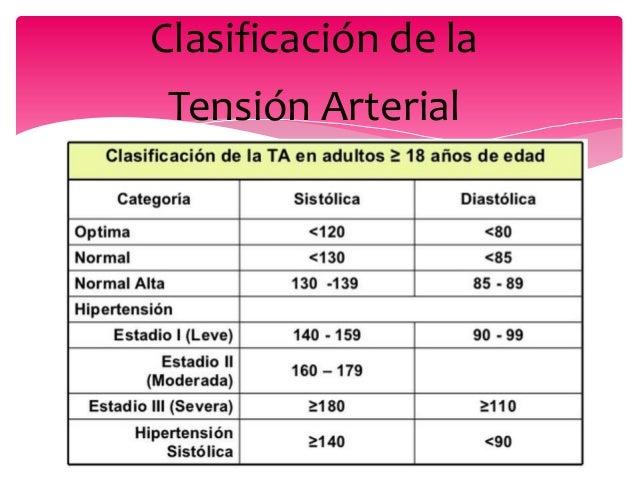 Clasificación de la Tensión Arterial