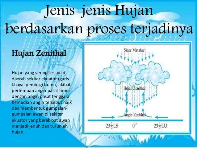 76+ Gambar Proses Terjadinya Hujan Frontal Zenithal Dan Orografis Terlihat Keren