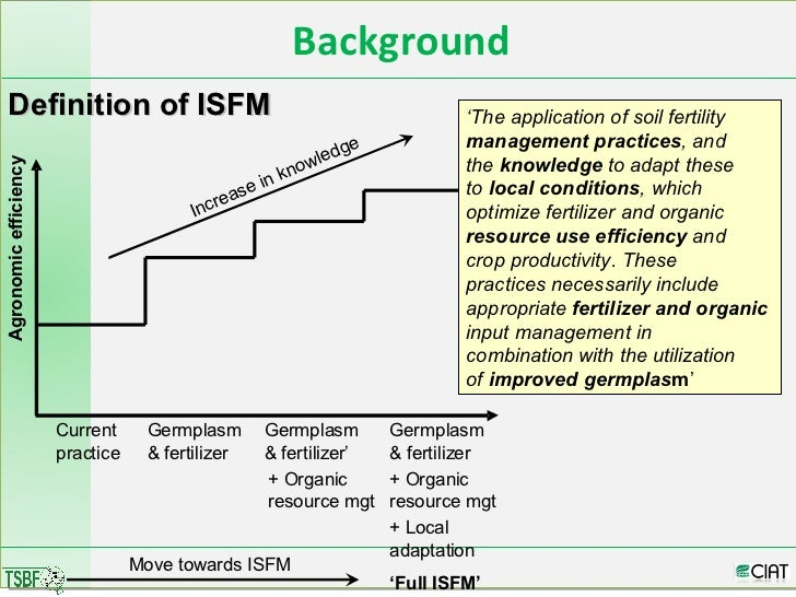 Integrated soil fertility management for Meaning of soil resources
