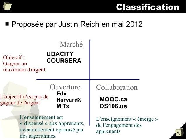 Classification ■  Proposée par Justin Reich en mai 2012 Marché  Objectif: Gagnerun maximumd'argent  UDACITY COURSERA  ...