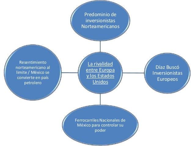 Predominio de inversionistas Norteamericanos  Resentimiento norteamericano al limite / México se convierte en país petrole...