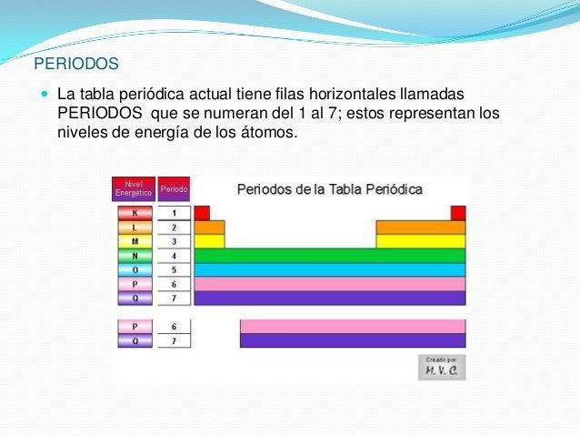 Tabla periodica y su clasificacion interpretas la tabla periodicaclasificacion y propiedades 2 urtaz Gallery
