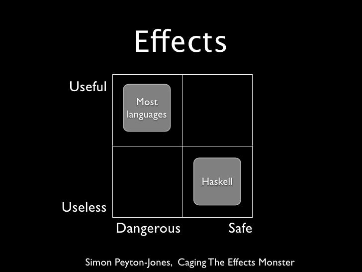 Effects  Useful               Most             languages                                 Haskell  Useless           Danger...