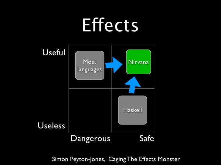 Effects  Useful               Most            Nirvana             languages                                 Haskell  Usele...