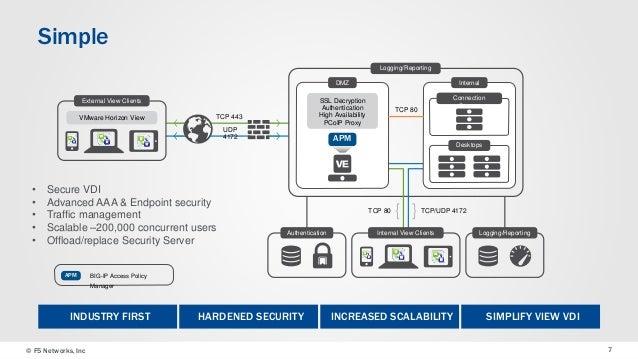 F5's VMware Horizon View Reference Architecture