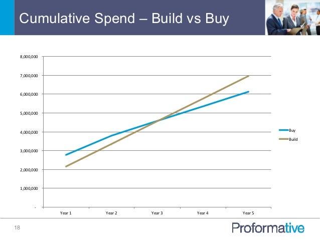 Cumulative Spend – Build vs Buy 18   -‐           1,000,000       2,000,000       3,000,000   ...