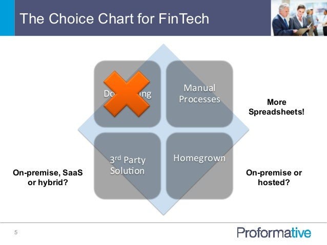The Choice Chart for FinTech 5 Do  Nothing   Manual   Processes   3rd  Party   Solu7on   Homegrown      ...