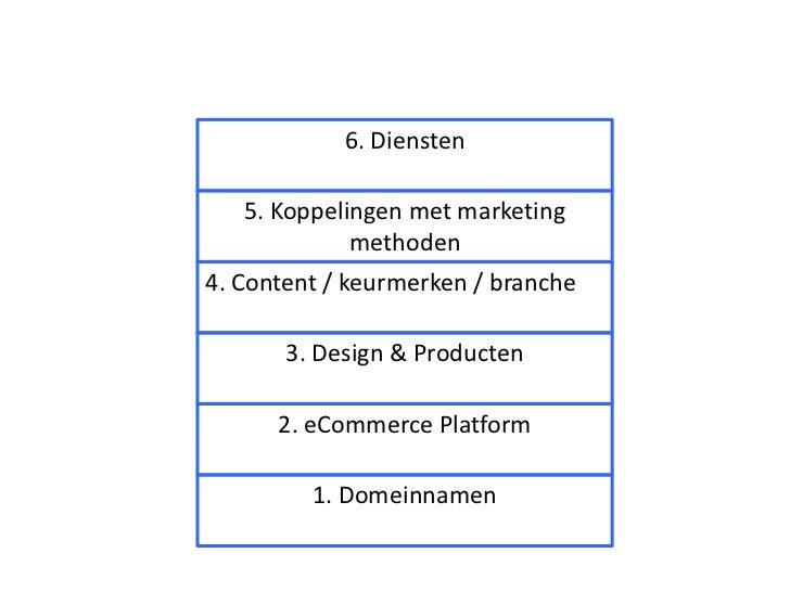 KVK Seminars - Een Webwinkel Starten!