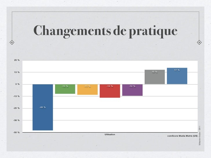 Changements de pratique25%                                                                  17%13%                     ...