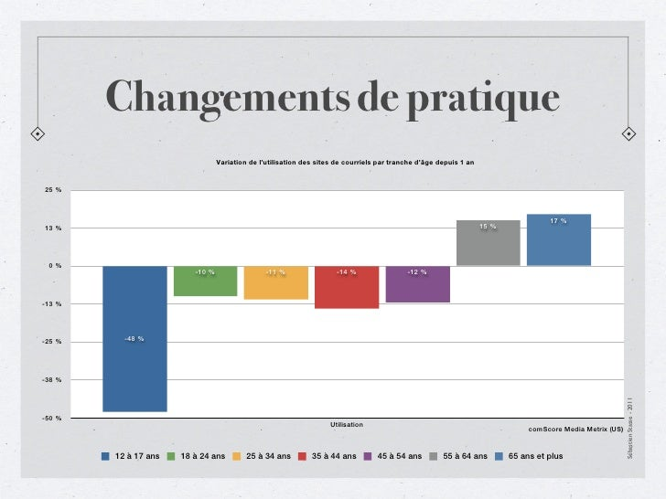 Changements de pratique                                 Variation de l'utilisation des sites de courriels par tranche d'âg...