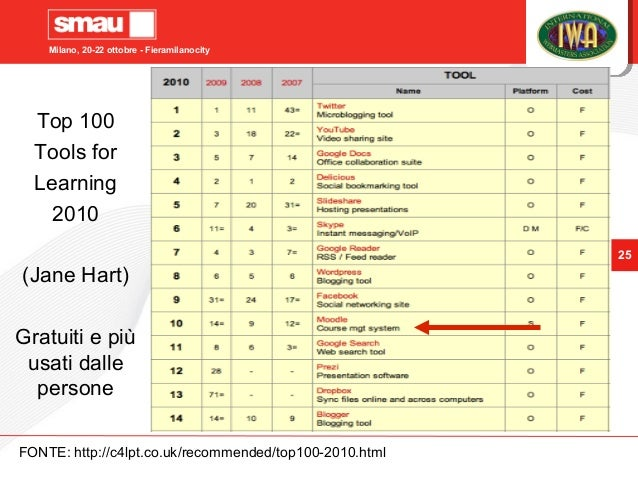 Milano, 20-22 ottobre - Fieramilanocity 25 FONTE: http://c4lpt.co.uk/recommended/top100-2010.html Top 100 Tools for Learni...