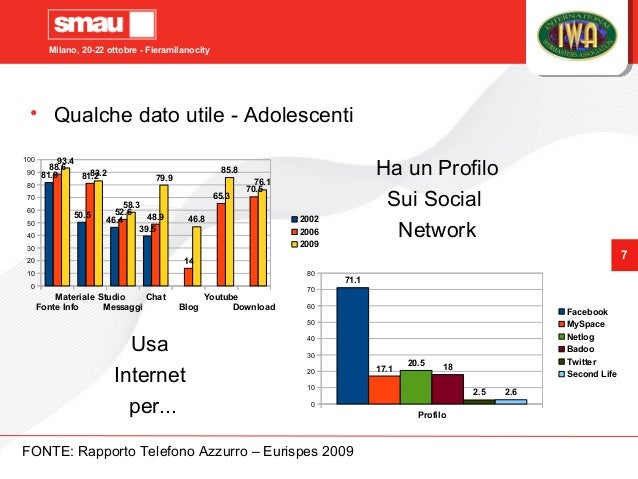 Milano, 20-22 ottobre - Fieramilanocity 7 Fonte Info Materiale Studio Messaggi Chat Blog Youtube Download 0 10 20 30 40 50...