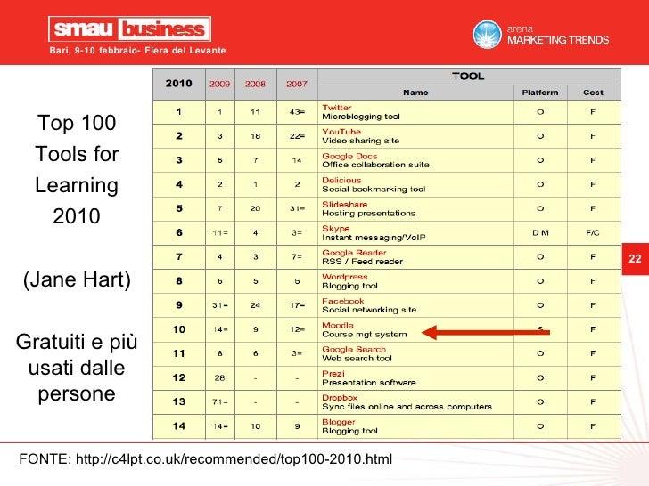FONTE: http://c4lpt.co.uk/recommended/top100-2010.html Top 100 Tools for Learning 2010 (Jane Hart) Gratuiti e più usati da...