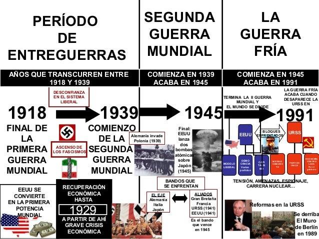 PERÍODODEENTREGUERRAS1918FINAL DELAPRIMERAGUERRAMUNDIAL1939COMIENZODE LASEGUNDAGUERRAMUNDIALEEUU SECONVIERTEEN LA PRIMERAP...