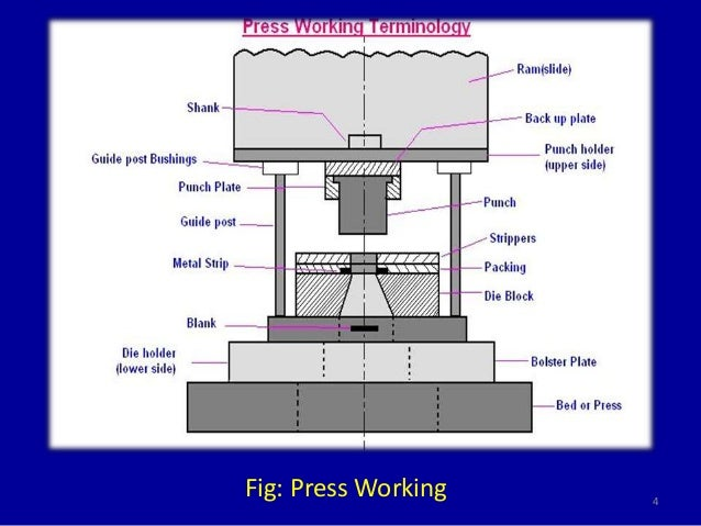 Clification and Types of Press on flow diagram, problem solving diagram, concept diagram, sequence diagram, wiring diagram, critical mass diagram, electric current diagram, system diagram, process diagram, exploded view diagram, cutaway diagram, line diagram, network diagram, block diagram, schema diagram, carm diagram, yed graph diagram, isometric diagram, circuit diagram,