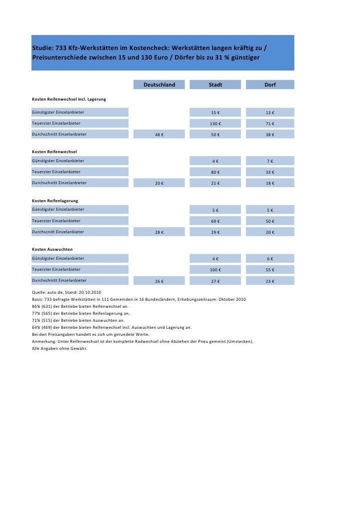 Studie: 733 Kfz-Werkstätten im Kostencheck: Werkstätten langen kräftig zu /Preisunterschiede zwischen 15 und 130 Euro / Dö...