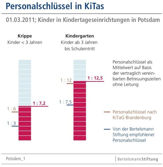 Personalschlüssel in KiTas 01.03.2011; Kinder in Kindertageseinrichtungen in Potsdam Krippe Kinder < 3 Jahren  Kindergarte...