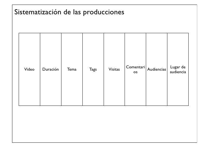 Un problema metodológico mása) La ampliación del campo de estudio a contextos online.b) Incorporación de nuevas herramient...