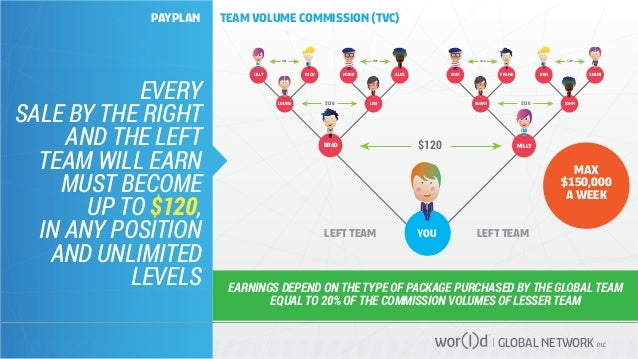GLOBAL NETWORK PLC EVERY SALE BY THE RIGHT AND THE LEFT TEAM WILL EARN MUST BECOME UP TO $120, IN ANY POSITION AND UNLIMIT...